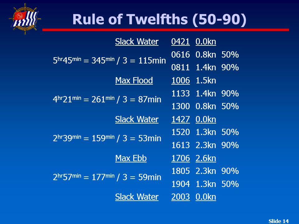 Slide 14 Rule of Twelfths (50-90) Slack Water 0421 0616 0811 Max Flood 1006 1133 1300 Slack Water 1427 1520 1613 Max Ebb 1706 1805 1904 Slack Water 2003 5 hr 45 min = 345 min / 3 = 115min 4 hr 21 min = 261 min / 3 = 87min 2 hr 39 min = 159 min / 3 = 53min 2 hr 57 min = 177 min / 3 = 59min 0.0kn 0.8kn 1.4kn 1.5kn 1.4kn 0.8kn 0.0kn 1.3kn 2.3kn 2.6kn 2.3kn 1.3kn 0.0kn 50% 90% 50% 50% 90% 90% 50%