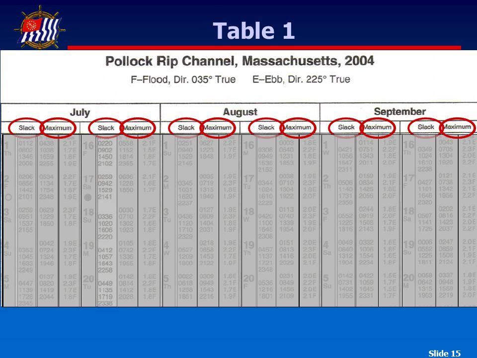 Slide 15 Table 1