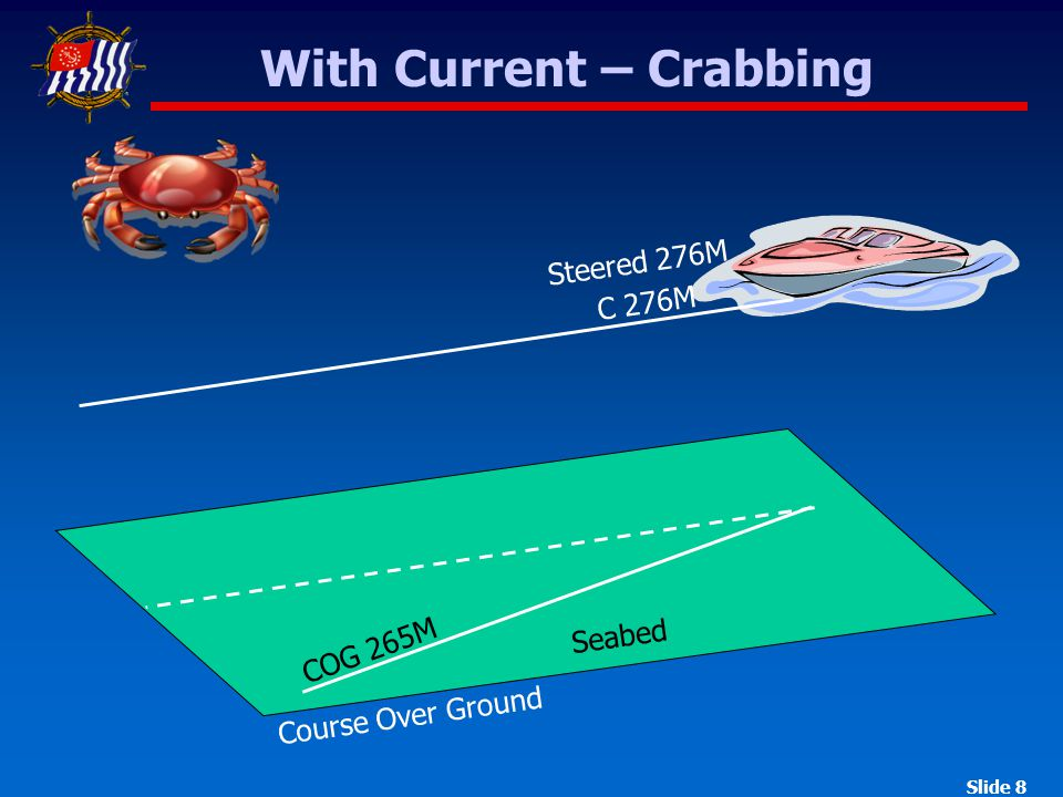 Slide 8 With Current – Crabbing Seabed COG 265M C 276M Steered 276M Course Over Ground