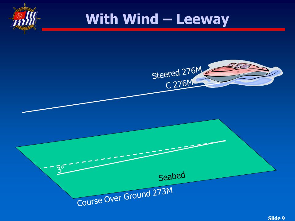 Slide 9 With Wind – Leeway Seabed 3º3º C 276M Steered 276M Course Over Ground 273M