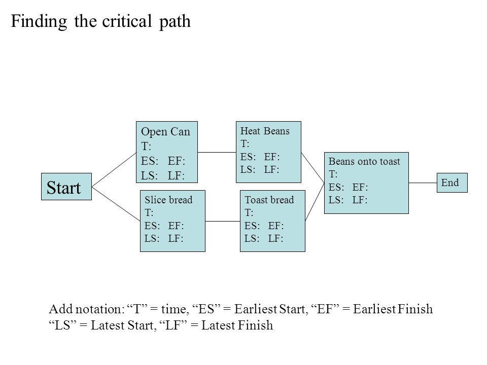 Finding the critical path Start Open Can T: ES: EF: LS: LF: Slice bread T: ES: EF: LS: LF: Heat Beans T: ES: EF: LS: LF: Toast bread T: ES: EF: LS: LF: Beans onto toast T: ES: EF: LS: LF: End Add notation: T = time, ES = Earliest Start, EF = Earliest Finish LS = Latest Start, LF = Latest Finish