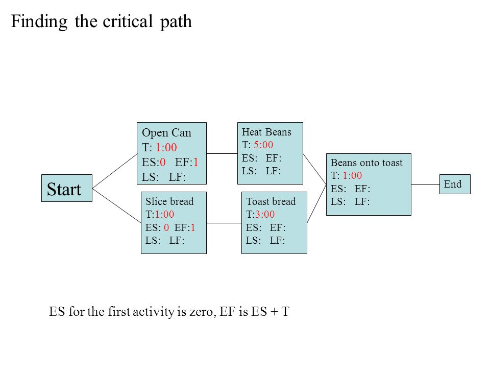Finding the critical path Start Open Can T: 1:00 ES:0 EF:1 LS: LF: Slice bread T:1:00 ES: 0 EF:1 LS: LF: Heat Beans T: 5:00 ES: EF: LS: LF: Toast bread T:3:00 ES: EF: LS: LF: Beans onto toast T: 1:00 ES: EF: LS: LF: End ES for the first activity is zero, EF is ES + T