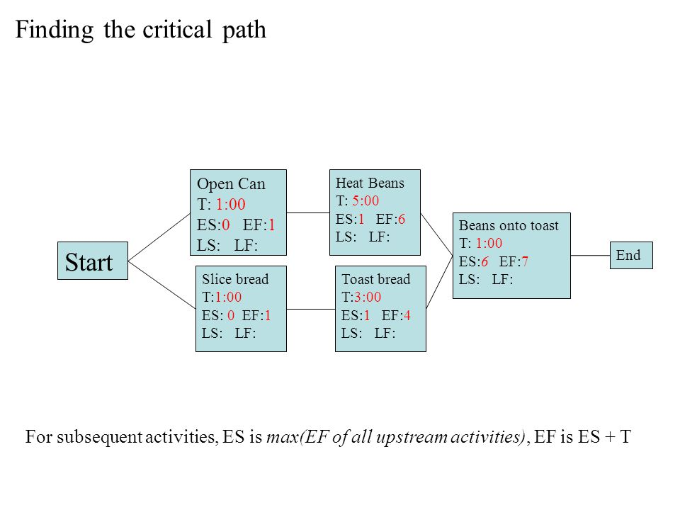 Finding the critical path Start Open Can T: 1:00 ES:0 EF:1 LS: LF: Slice bread T:1:00 ES: 0 EF:1 LS: LF: Heat Beans T: 5:00 ES:1 EF:6 LS: LF: Toast bread T:3:00 ES:1 EF:4 LS: LF: Beans onto toast T: 1:00 ES:6 EF:7 LS: LF: End For subsequent activities, ES is max(EF of all upstream activities), EF is ES + T