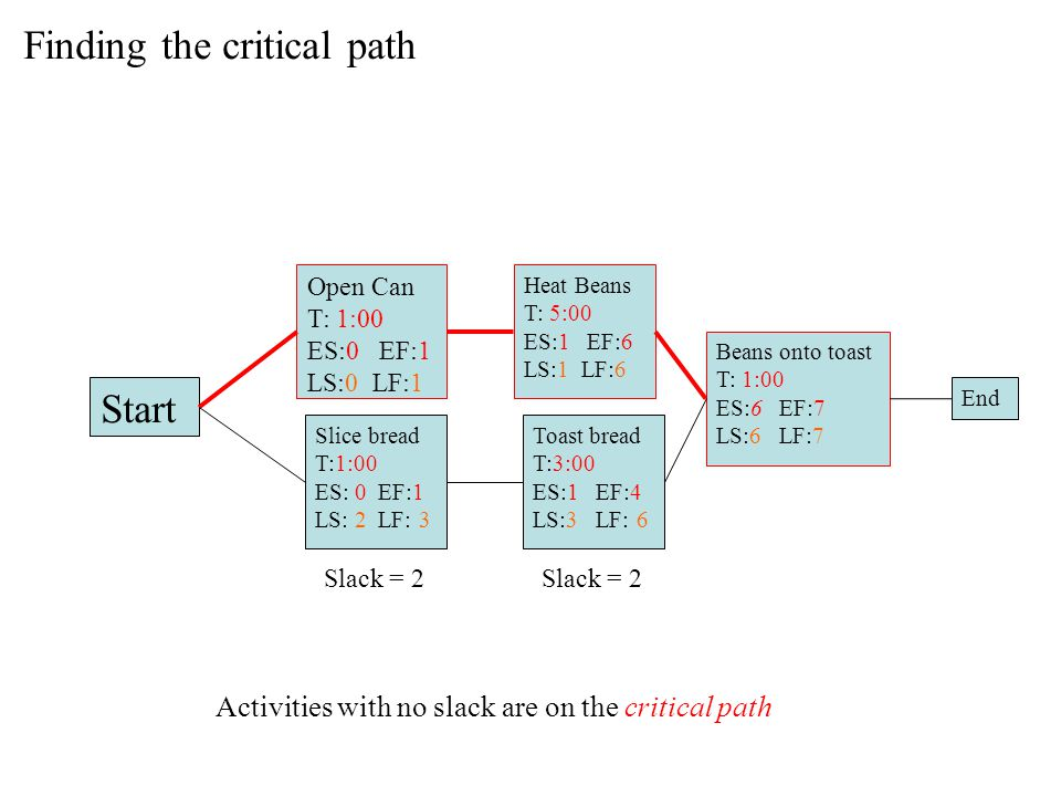 Finding the critical path Start Open Can T: 1:00 ES:0 EF:1 LS:0 LF:1 Slice bread T:1:00 ES: 0 EF:1 LS: 2 LF: 3 Heat Beans T: 5:00 ES:1 EF:6 LS:1 LF:6 Toast bread T:3:00 ES:1 EF:4 LS:3 LF: 6 Beans onto toast T: 1:00 ES:6 EF:7 LS:6 LF:7 End Activities with no slack are on the critical path Slack = 2