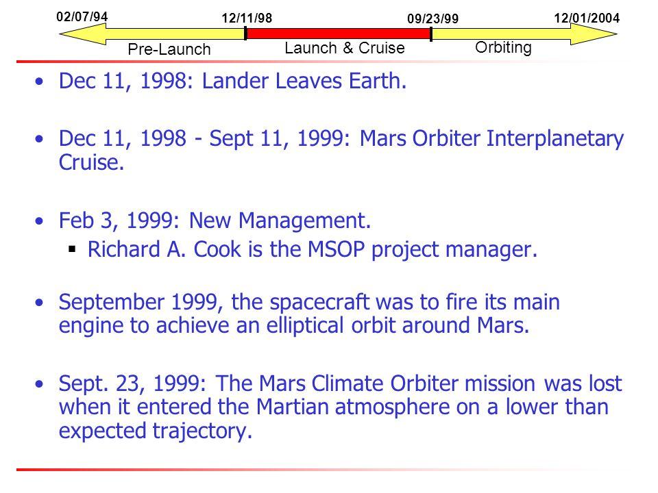 Dec 11, 1998: Lander Leaves Earth.