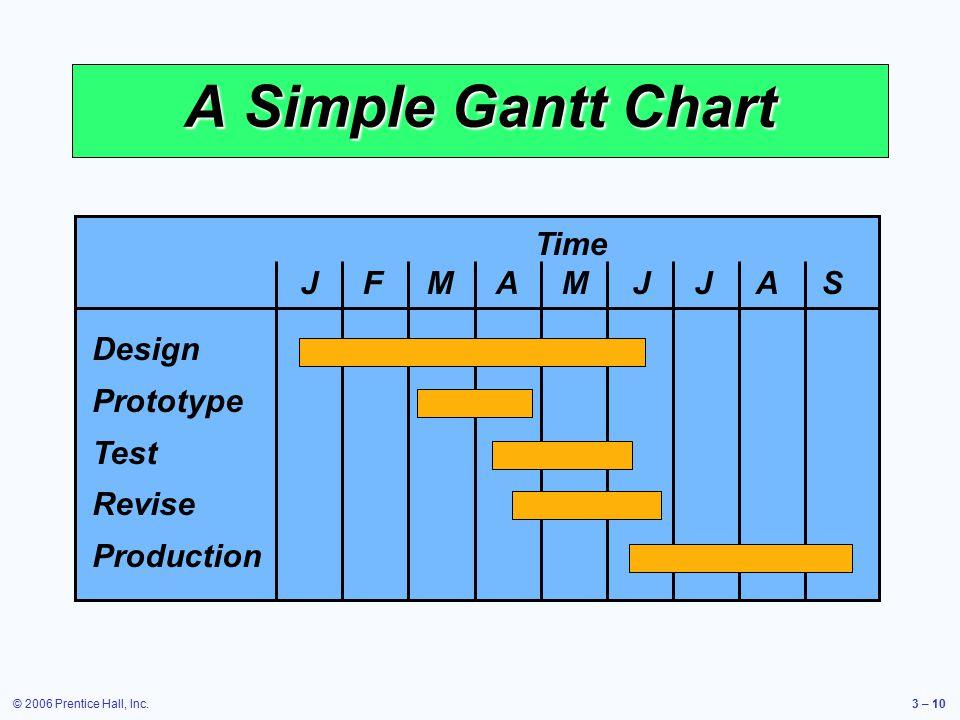 © 2006 Prentice Hall, Inc.3 – 10 A Simple Gantt Chart Time J F M A M J J A S Design Prototype Test Revise Production