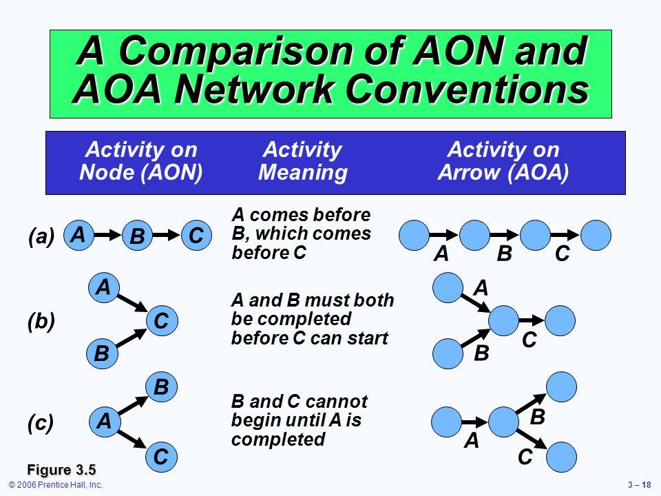© 2006 Prentice Hall, Inc.3 – 18 A Comparison of AON and AOA Network Conventions Activity onActivityActivity on Node (AON)MeaningArrow (AOA) A comes b