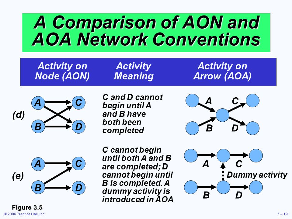 © 2006 Prentice Hall, Inc.3 – 19 A Comparison of AON and AOA Network Conventions Activity onActivityActivity on Node (AON)MeaningArrow (AOA) C and D c