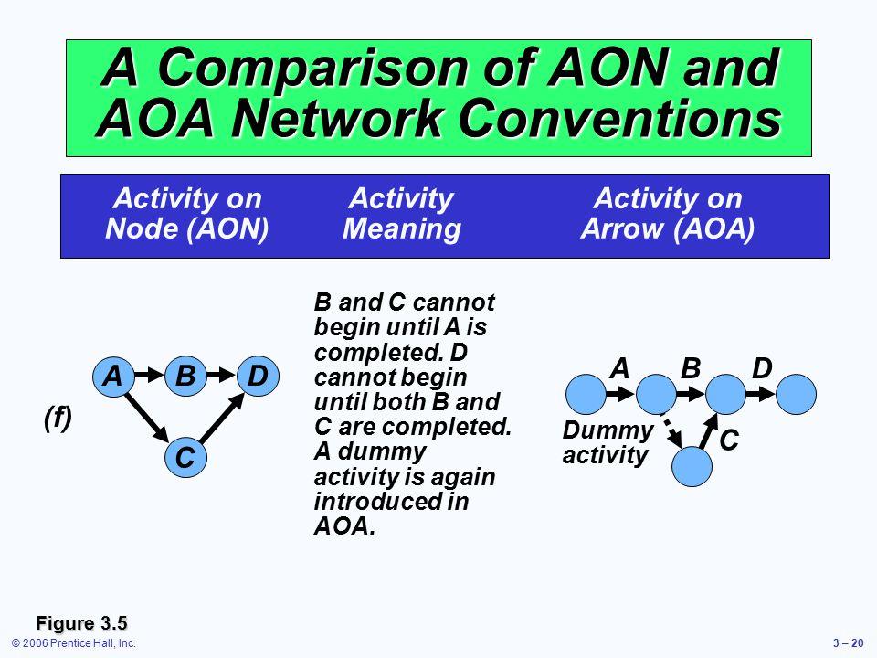 © 2006 Prentice Hall, Inc.3 – 20 A Comparison of AON and AOA Network Conventions Activity onActivityActivity on Node (AON)MeaningArrow (AOA) B and C c