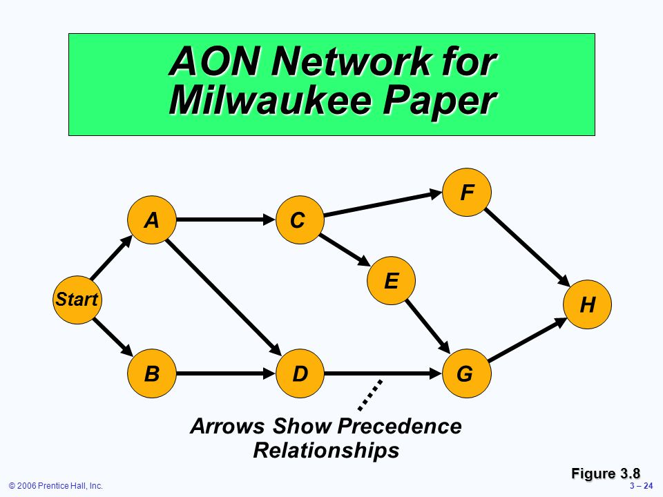 © 2006 Prentice Hall, Inc.3 – 24 AON Network for Milwaukee Paper G E F H C A Start DB Arrows Show Precedence Relationships Figure 3.8