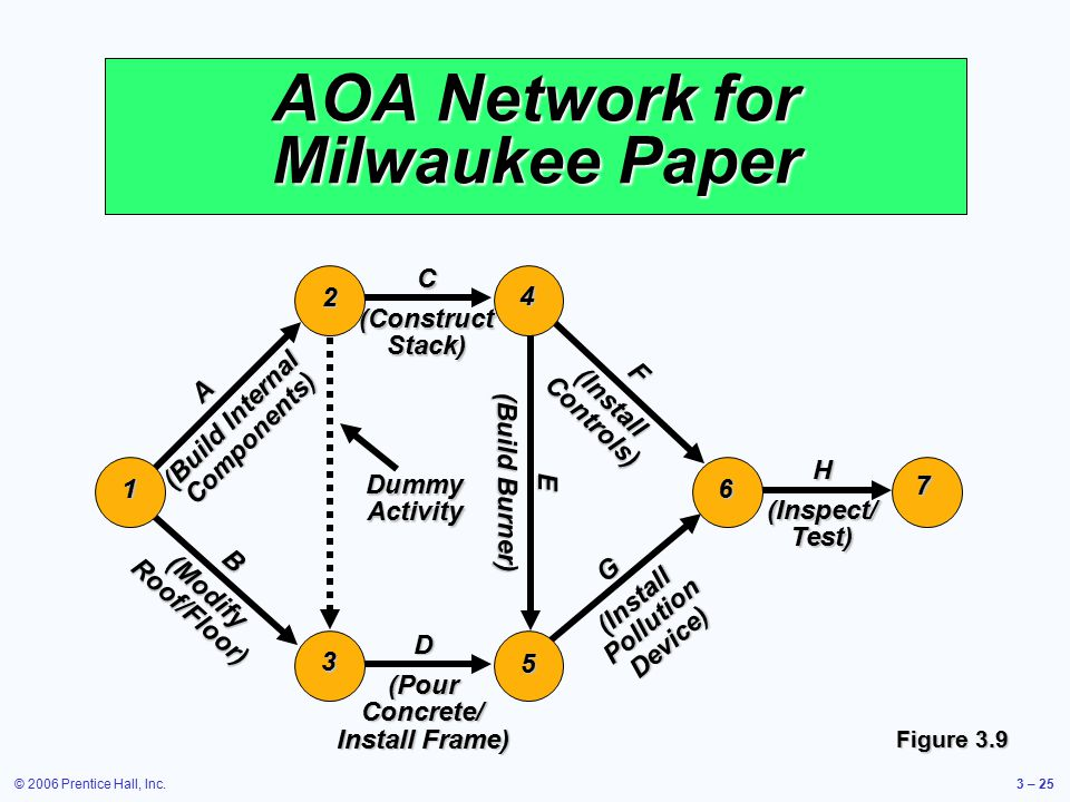 © 2006 Prentice Hall, Inc.3 – 25H (Inspect/ Test) 7 Dummy Activity AOA Network for Milwaukee Paper 6 F (Install Controls) E (Build Burner) G (Install Pollution Device) 5 D (Pour Concrete/ Install Frame) 4C (Construct Stack) 1 3 2 B (Modify Roof/Floor) A (Build Internal Components) Figure 3.9