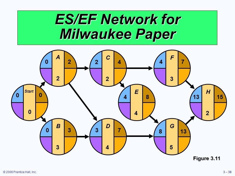 © 2006 Prentice Hall, Inc.3 – 38 E4E4 F3F3 G5G5 H2H2 481315 4 813 7 D4D4 37 C2C2 24 ES/EF Network for Milwaukee Paper B3B3 03 Start 0 0 0 A2A2 20 Figure 3.11