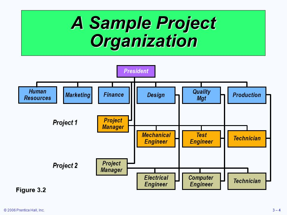 © 2006 Prentice Hall, Inc.3 – 4 A Sample Project Organization Test Engineer Mechanical Engineer Project 1 Project Manager Technician Project 2 Project