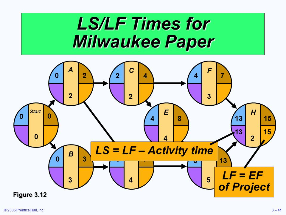 © 2006 Prentice Hall, Inc.3 – 41 LS/LF Times for Milwaukee Paper E4E4 F3F3 G5G5 H2H2 481315 4 813 7 D4D4 37 C2C2 24 B3B3 03 Start 0 0 0 A2A2 20 Figure 3.12 LF = EF of Project 1513 LS = LF – Activity time