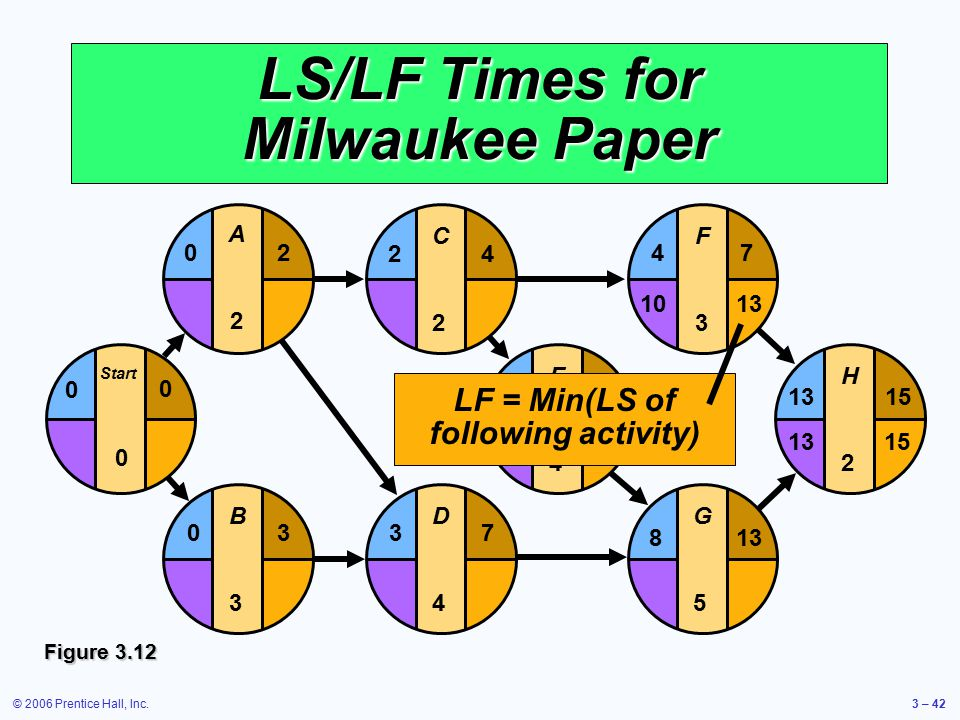 © 2006 Prentice Hall, Inc.3 – 42 LS/LF Times for Milwaukee Paper E4E4 F3F3 G5G5 H2H2 481315 4 813 7 15 D4D4 37 C2C2 24 B3B3 03 Start 0 0 0 A2A2 20 LF = Min(LS of following activity) 1013 Figure 3.12