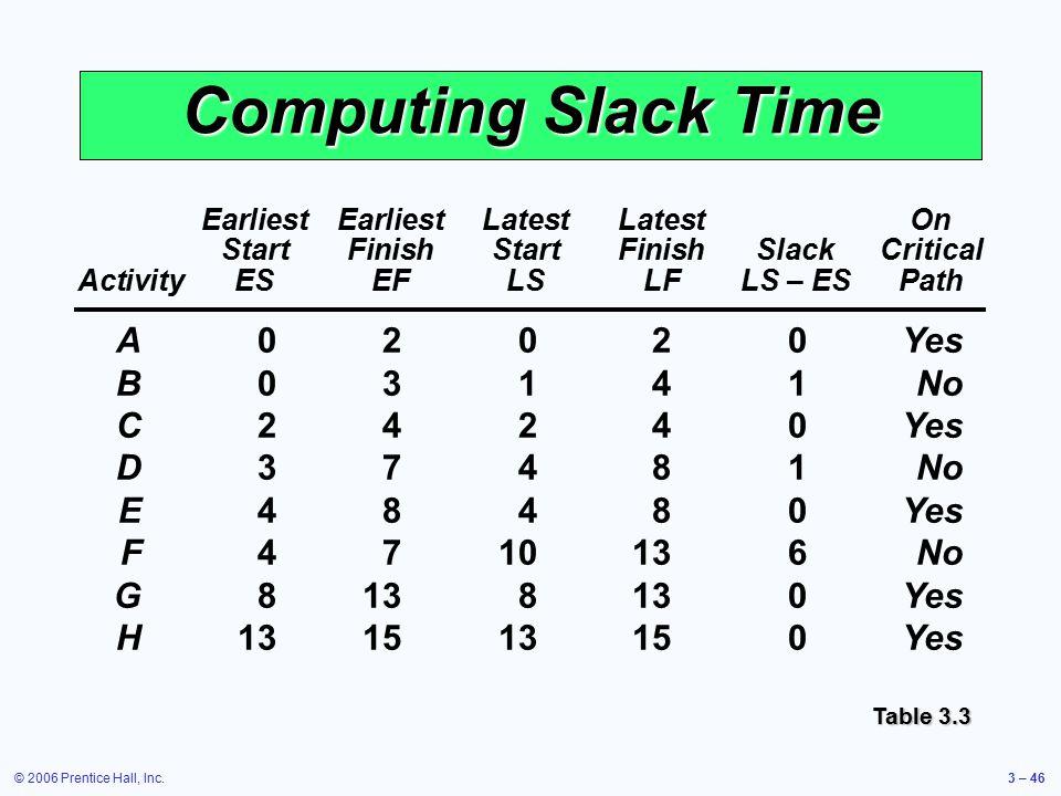 © 2006 Prentice Hall, Inc.3 – 46 Computing Slack Time EarliestEarliestLatestLatestOn StartFinishStartFinishSlackCritical ActivityESEFLSLFLS – ESPath A