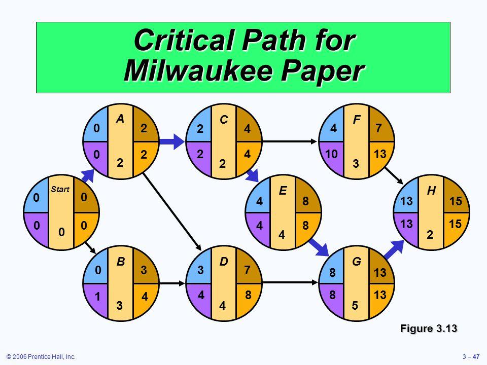 © 2006 Prentice Hall, Inc.3 – 47 Critical Path for Milwaukee Paper Figure 3.13 E4E4 F3F3 G5G5 H2H2 481315 4 813 7 15 1013 8 48 D4D4 37 C2C2 24 B3B3 03 Start 0 0 0 A2A2 20 42 84 20 41 00