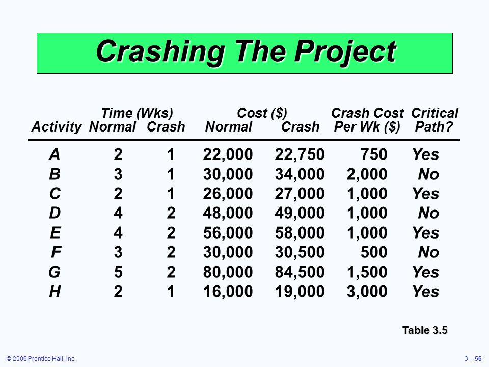 © 2006 Prentice Hall, Inc.3 – 56 Crashing The Project Time (Wks)Cost ($)Crash CostCritical ActivityNormalCrashNormalCrashPer Wk ($)Path? A2122,00022,7