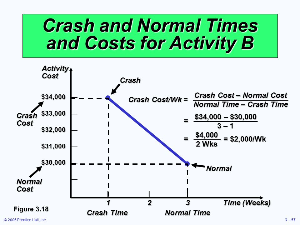 © 2006 Prentice Hall, Inc.3 – 57 Crash and Normal Times and Costs for Activity B ||| 123Time (Weeks) $34,000 $34,000 — $33,000 $33,000 — $32,000 $32,0