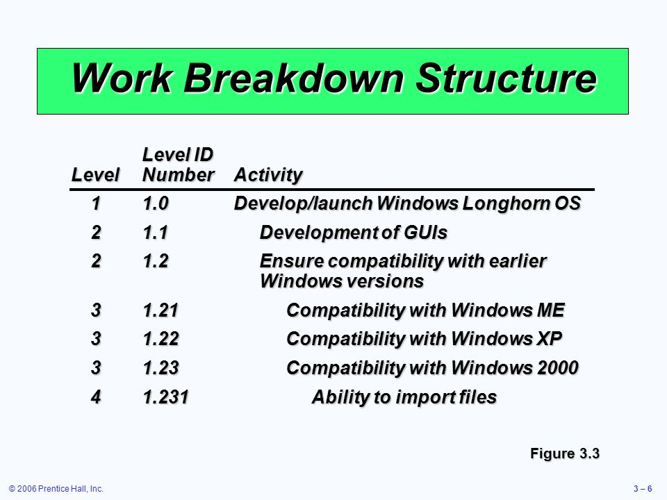© 2006 Prentice Hall, Inc.3 – 6 Work Breakdown Structure Figure 3.3 Level ID LevelNumberActivity 11.0Develop/launch Windows Longhorn OS 21.1Development of GUIs 21.2Ensure compatibility with earlier Windows versions 31.21Compatibility with Windows ME 31.22Compatibility with Windows XP 31.23Compatibility with Windows 2000 41.231Ability to import files