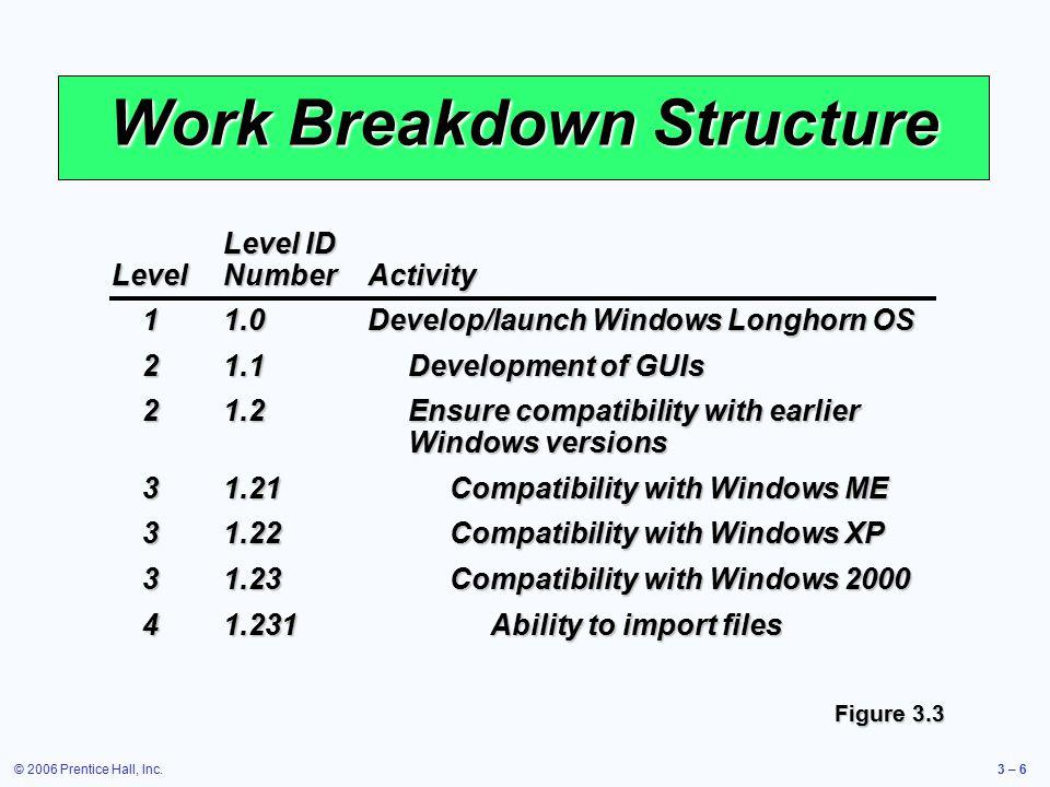 © 2006 Prentice Hall, Inc.3 – 6 Work Breakdown Structure Figure 3.3 Level ID LevelNumberActivity 11.0Develop/launch Windows Longhorn OS 21.1Developmen