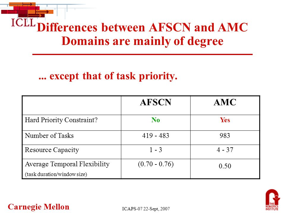 Carnegie Mellon ICAPS-07 22-Sept, 2007 Differences between AFSCN and AMC Domains are mainly of degree...