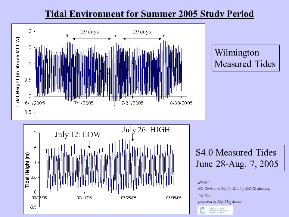 Tidal Environment for Summer 2005 Study Period Wilmington Measured Tides S4.0 Measured Tides June 28-Aug.