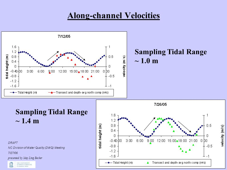 Along-channel Velocities Sampling Tidal Range ~ 1.0 m Sampling Tidal Range ~ 1.4 m DRAFT NC Division of Water Quality (DWQ) Meeting 7/27/06 presented by May Ling Becker