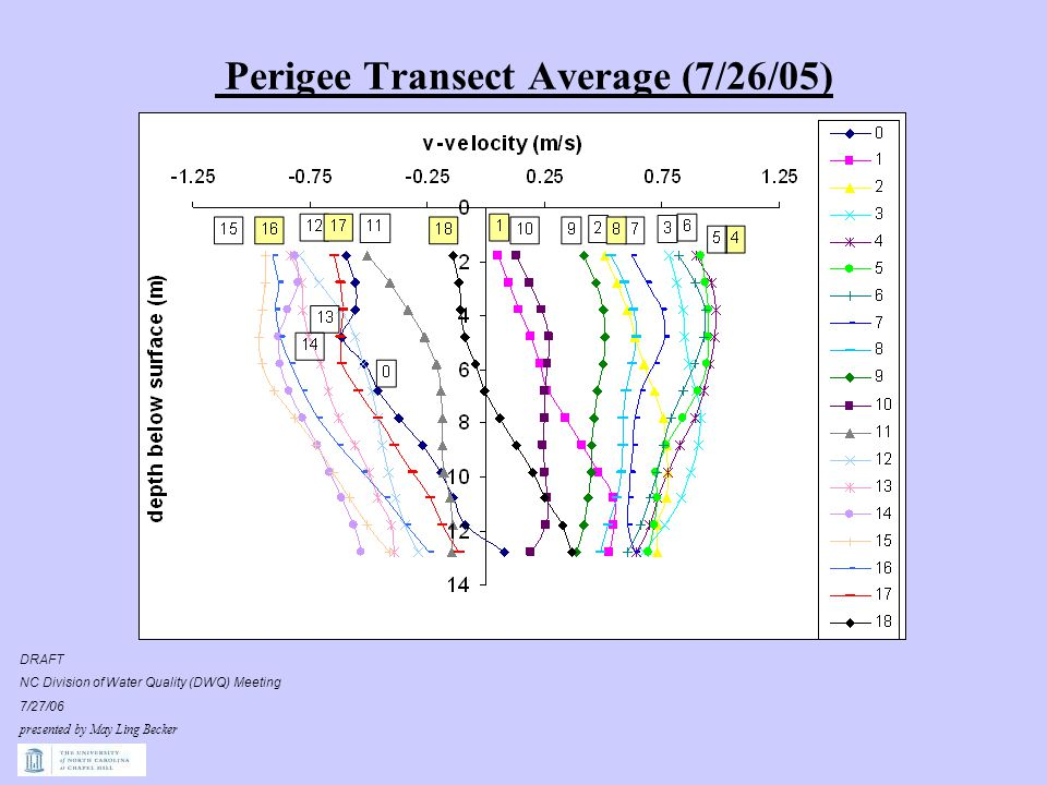 Perigee Transect Average (7/26/05) DRAFT NC Division of Water Quality (DWQ) Meeting 7/27/06 presented by May Ling Becker