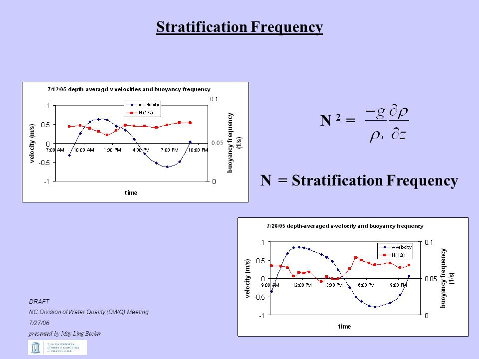 Stratification Frequency 0.1 0.05 N 2 = N = Stratification Frequency DRAFT NC Division of Water Quality (DWQ) Meeting 7/27/06 presented by May Ling Becker
