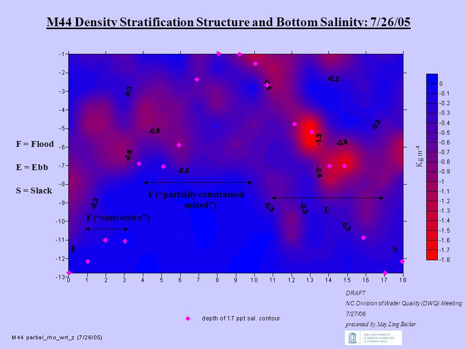 M44 Density Stratification Structure and Bottom Salinity: 7/26/05 F = Flood E = Ebb S = Slack E F ( convective ) F ( partially constrained mixed ) E S Kg m -4 DRAFT NC Division of Water Quality (DWQ) Meeting 7/27/06 presented by May Ling Becker