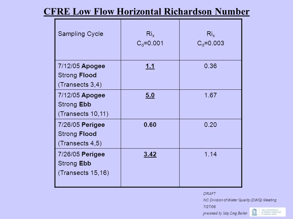 CFRE Low Flow Horizontal Richardson Number Sampling Cycle Ri x C d =0.001 Ri x C d =0.003 7/12/05 Apogee Strong Flood (Transects 3,4) 1.10.36 7/12/05 Apogee Strong Ebb (Transects 10,11) 5.01.67 7/26/05 Perigee Strong Flood (Transects 4,5) 0.600.20 7/26/05 Perigee Strong Ebb (Transects 15,16) 3.421.14 DRAFT NC Division of Water Quality (DWQ) Meeting 7/27/06 presented by May Ling Becker