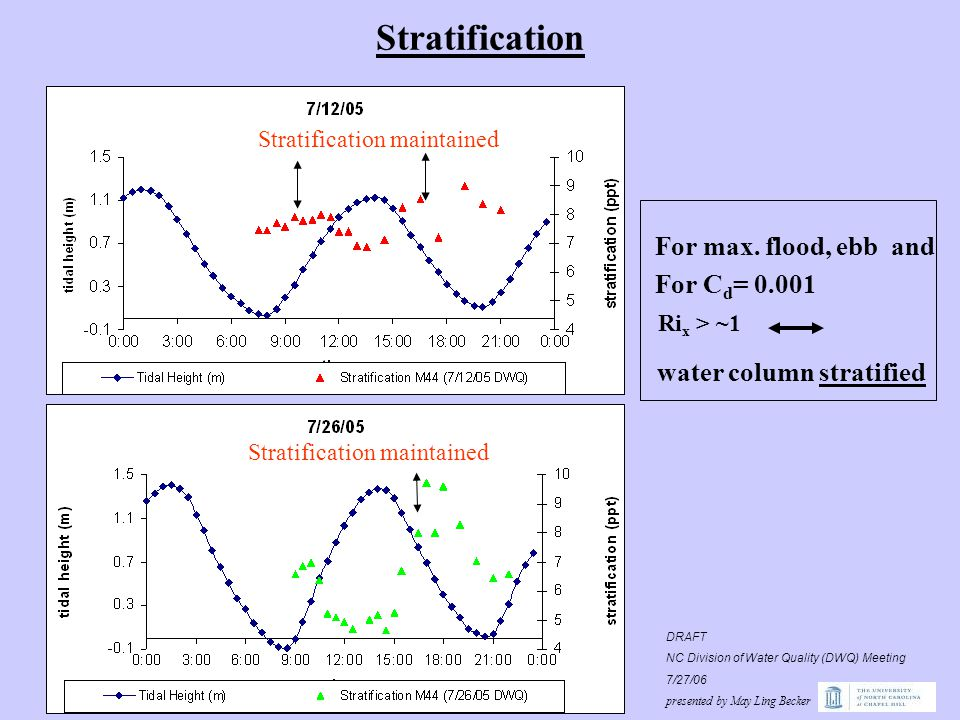 Stratification Stratification maintained Ri x > ~1 water column stratifies water column stratified For max.