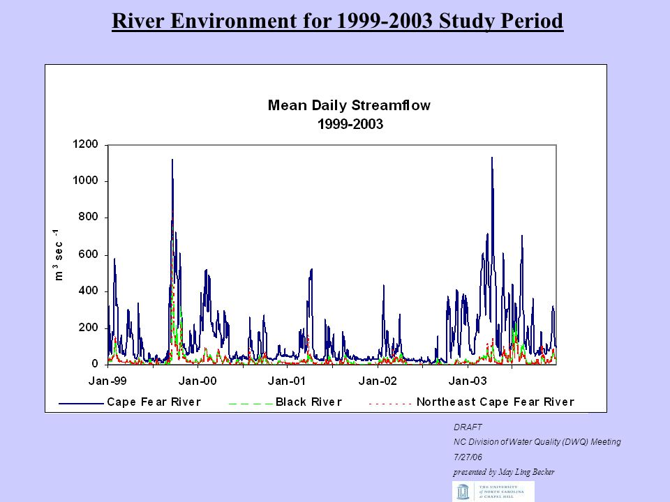 Salinity structure 7/26/05 Flood-tide Near-bottom salinity: 16.6 to 21.4 ppt Ebb-Slack tide Near-bottom salinity: 21.3 ppt to 16.4 DRAFT NC Division of Water Quality (DWQ) Meeting 7/27/06 presented by May Ling Becker