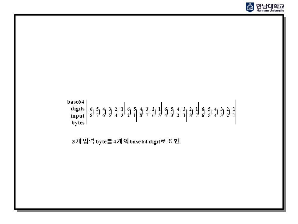 6 5 4 3 2 1 6 5 4 3 2 1 8 7 6 5 4 3 2 1 8 7 6 5 4 3 2 1 8 7 6 5 4 3 2 1 base64 digits input bytes 3 개 입력 byte 를 4 개의 base 64 digit 로 표현