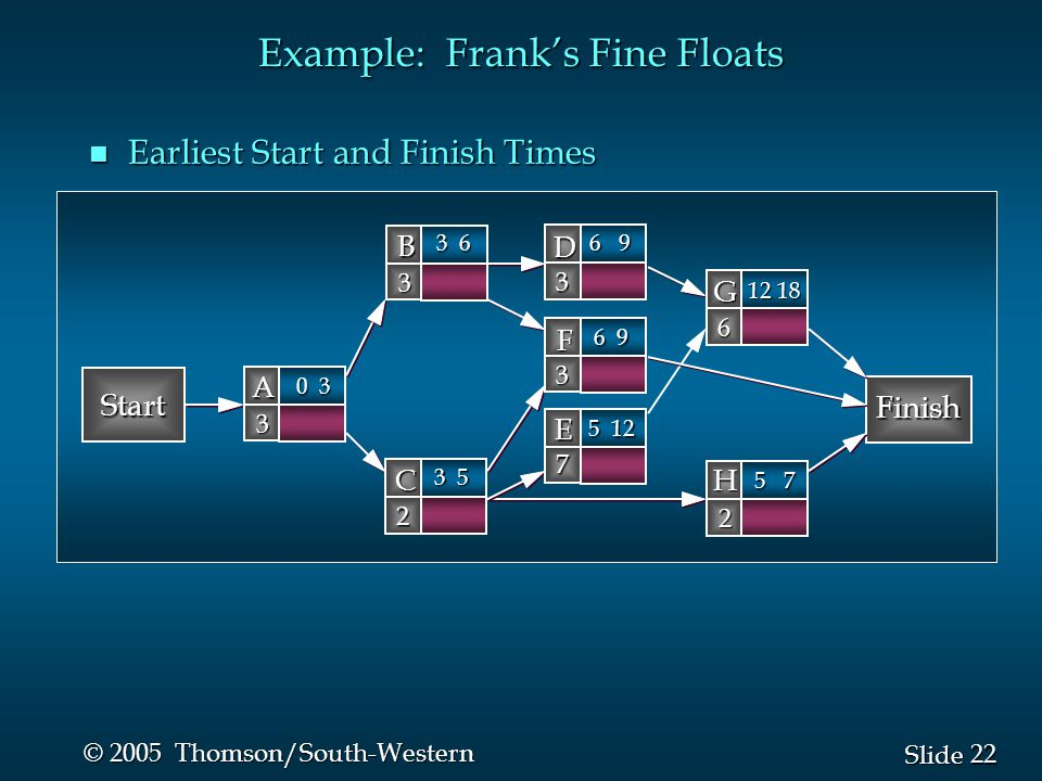 22 Slide © 2005 Thomson/South-Western Example: Frank's Fine Floats n Earliest Start and Finish Times Start Finish B 3 D 3 A 3 C 2 G 6 F 3 H 2 E 7 0 3 3 6 6 9 3 5 12 18 6 9 5 7 5 12
