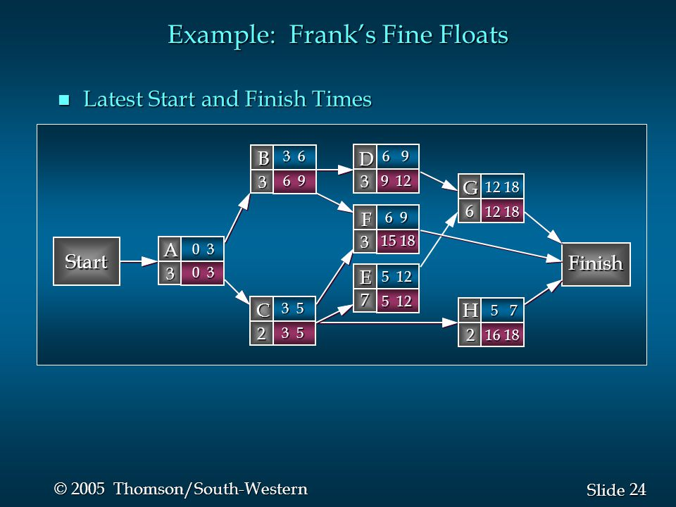 24 Slide © 2005 Thomson/South-Western Example: Frank's Fine Floats n Latest Start and Finish Times Start Finish B 3 D 3 A 3 C 2 G 6 F 3 H 2 E 7 0 3 3 6 6 9 3 5 12 18 6 9 5 7 5 12 6 9 9 12 0 3 3 5 12 18 15 18 16 18 5 12