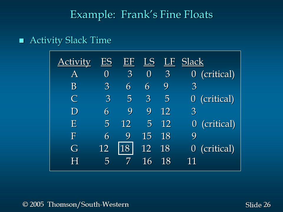 26 Slide © 2005 Thomson/South-Western Example: Frank's Fine Floats n Activity Slack Time Activity ES EF LS LF Slack Activity ES EF LS LF Slack A 0 3 0 3 0 (critical) A 0 3 0 3 0 (critical) B 3 6 6 9 3 B 3 6 6 9 3 C 3 5 3 5 0 (critical) C 3 5 3 5 0 (critical) D 6 9 9 12 3 D 6 9 9 12 3 E 5 12 5 12 0 (critical) E 5 12 5 12 0 (critical) F 6 9 15 18 9 F 6 9 15 18 9 G 12 18 12 18 0 (critical) G 12 18 12 18 0 (critical) H 5 7 16 18 11 H 5 7 16 18 11