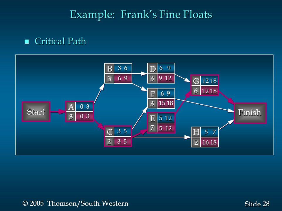 28 Slide © 2005 Thomson/South-Western Example: Frank's Fine Floats n Critical Path Start Finish B 3 D 3 A 3 C 2 G 6 F 3 H 2 E 7 0 3 3 6 6 9 3 5 12 18 6 9 5 7 5 12 6 9 9 12 0 3 3 5 12 18 15 18 16 18 5 12