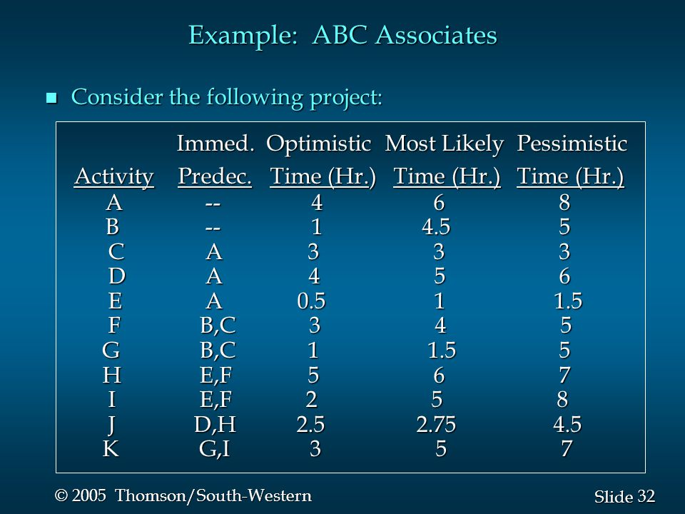 32 Slide © 2005 Thomson/South-Western Example: ABC Associates n Consider the following project: Immed.
