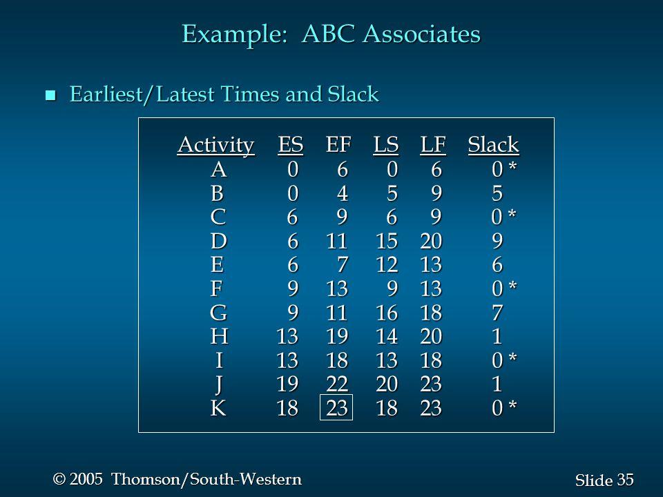 35 Slide © 2005 Thomson/South-Western Example: ABC Associates n Earliest/Latest Times and Slack Activity ES EF LS LF Slack A 0 6 0 6 0 * A 0 6 0 6 0 * B 0 4 5 9 5 B 0 4 5 9 5 C 6 9 6 9 0 * C 6 9 6 9 0 * D 6 11 15 20 9 D 6 11 15 20 9 E 6 7 12 13 6 E 6 7 12 13 6 F 9 13 9 13 0 * F 9 13 9 13 0 * G 9 11 16 18 7 G 9 11 16 18 7 H 13 19 14 20 1 H 13 19 14 20 1 I 13 18 13 18 0 * I 13 18 13 18 0 * J 19 22 20 23 1 J 19 22 20 23 1 K 18 23 18 23 0 * K 18 23 18 23 0 *