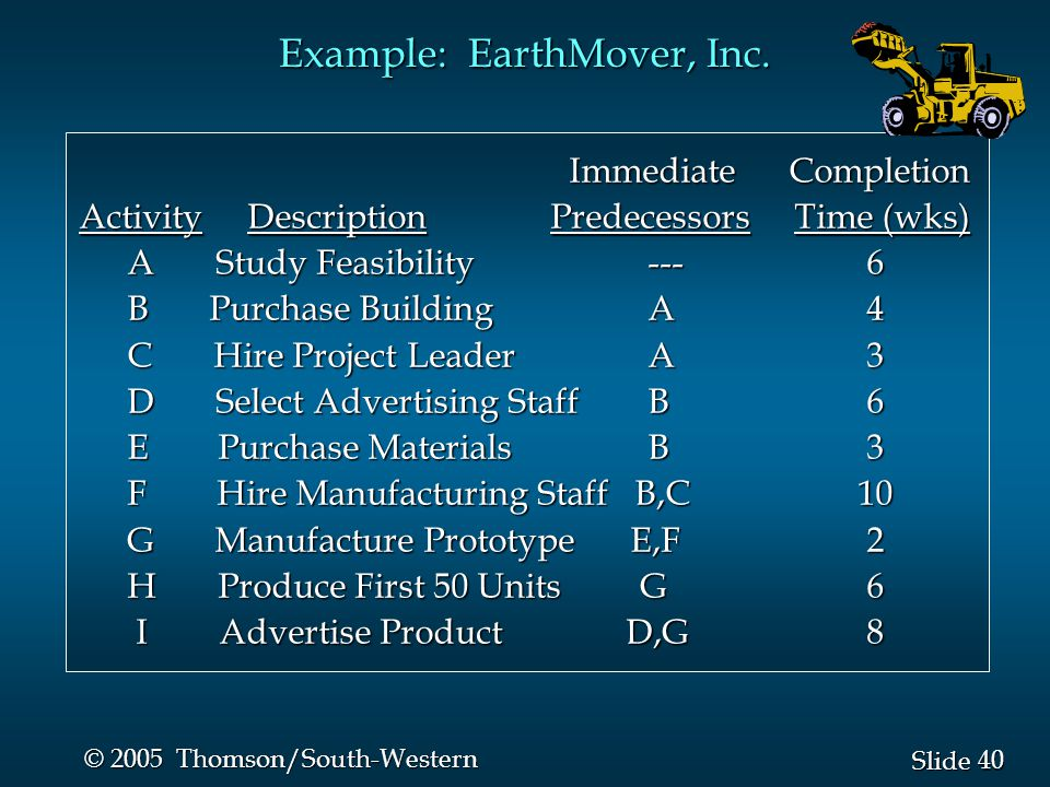 40 Slide © 2005 Thomson/South-Western Immediate Completion Immediate Completion Activity Description Predecessors Time (wks) Activity Description Predecessors Time (wks) A Study Feasibility --- 6 A Study Feasibility --- 6 B Purchase Building A 4 B Purchase Building A 4 C Hire Project Leader A 3 C Hire Project Leader A 3 D Select Advertising Staff B 6 D Select Advertising Staff B 6 E Purchase Materials B 3 E Purchase Materials B 3 F Hire Manufacturing Staff B,C 10 F Hire Manufacturing Staff B,C 10 G Manufacture Prototype E,F 2 G Manufacture Prototype E,F 2 H Produce First 50 Units G 6 H Produce First 50 Units G 6 I Advertise Product D,G 8 I Advertise Product D,G 8 Example: EarthMover, Inc.