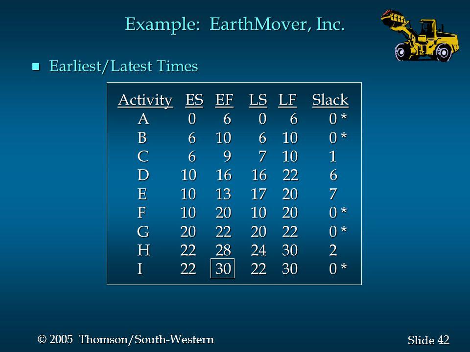 42 Slide © 2005 Thomson/South-Western n Earliest/Latest Times Activity ES EF LS LF Slack Activity ES EF LS LF Slack A 0 6 0 6 0 * A 0 6 0 6 0 * B 6 10 6 10 0 * B 6 10 6 10 0 * C 6 9 7 10 1 C 6 9 7 10 1 D 10 16 16 22 6 D 10 16 16 22 6 E 10 13 17 20 7 E 10 13 17 20 7 F 10 20 10 20 0 * F 10 20 10 20 0 * G 20 22 20 22 0 * G 20 22 20 22 0 * H 22 28 24 30 2 H 22 28 24 30 2 I 22 30 22 30 0 * I 22 30 22 30 0 * Example: EarthMover, Inc.