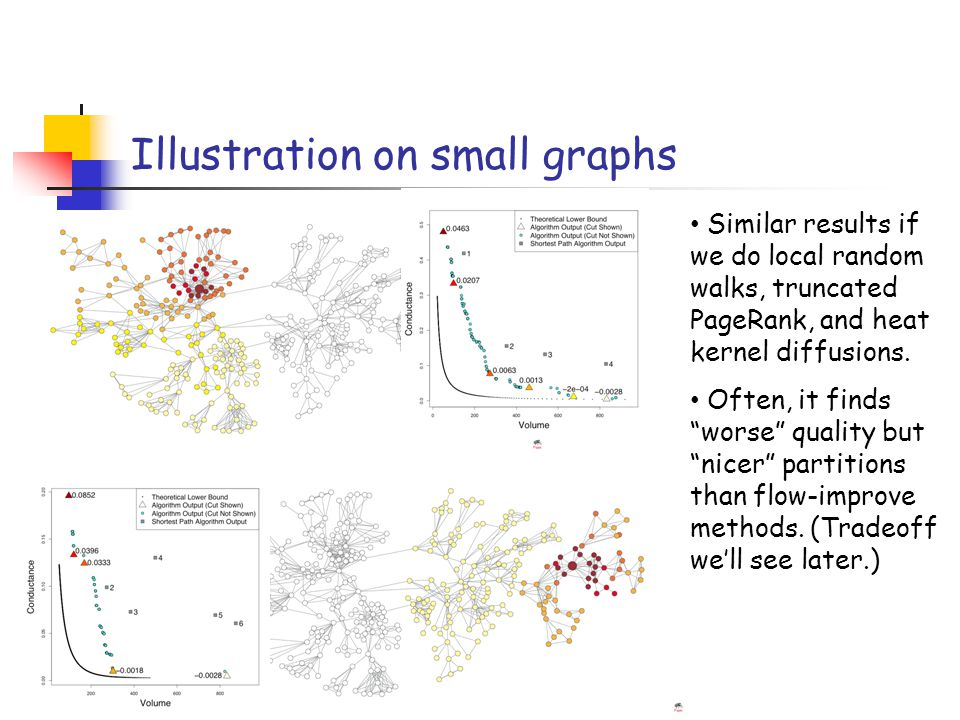Illustration on small graphs Similar results if we do local random walks, truncated PageRank, and heat kernel diffusions.