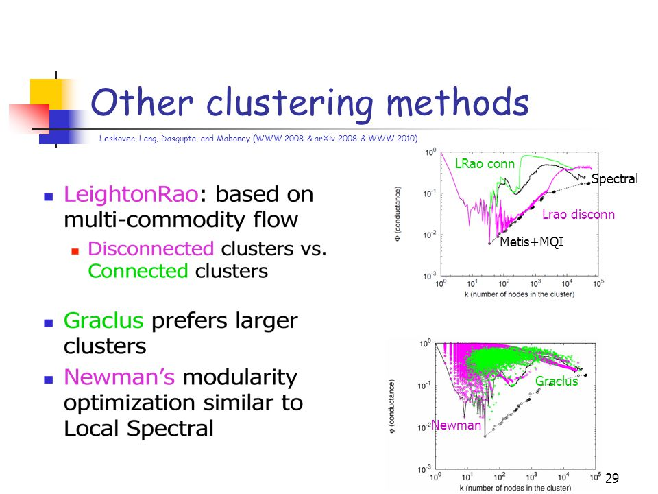 Other clustering methods 29 Spectral Metis+MQI Lrao disconn LRao conn Newman Graclus Leskovec, Lang, Dasgupta, and Mahoney (WWW 2008 & arXiv 2008 & WWW 2010)