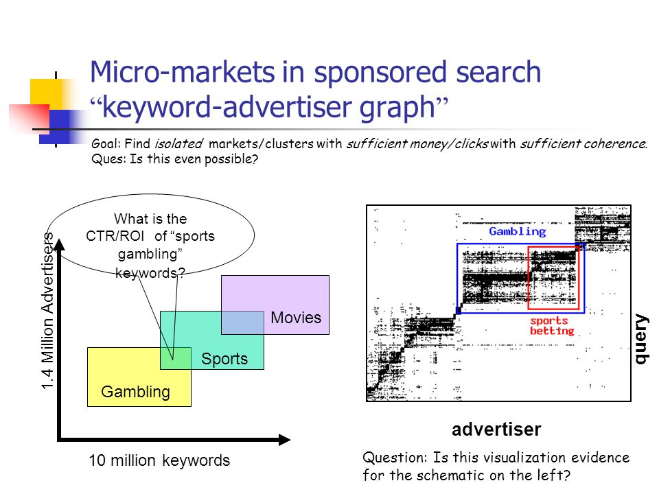 Micro-markets in sponsored search keyword-advertiser graph 10 million keywords 1.4 Million Advertisers Gambling Sports Movies What is the CTR/ROI of sports gambling keywords.
