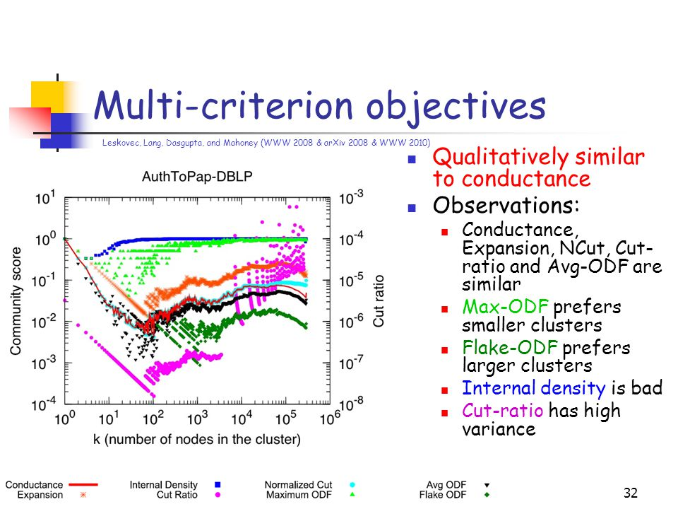 Multi-criterion objectives 32 Qualitatively similar to conductance Observations: Conductance, Expansion, NCut, Cut- ratio and Avg-ODF are similar Max-ODF prefers smaller clusters Flake-ODF prefers larger clusters Internal density is bad Cut-ratio has high variance Leskovec, Lang, Dasgupta, and Mahoney (WWW 2008 & arXiv 2008 & WWW 2010)