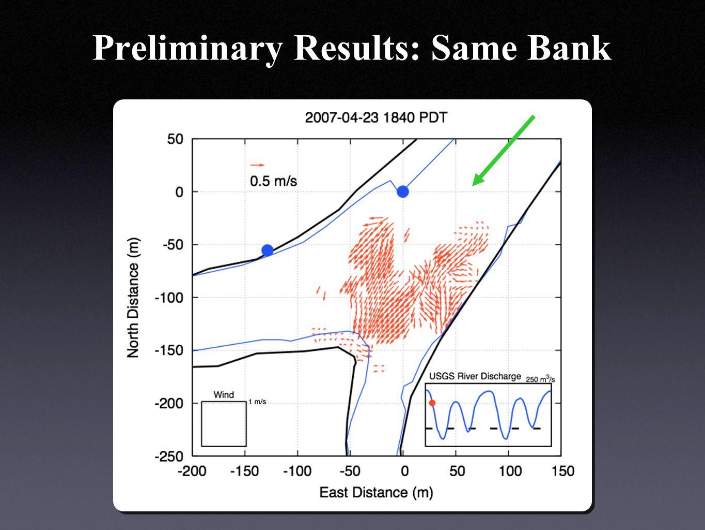 Preliminary Results: Same Bank
