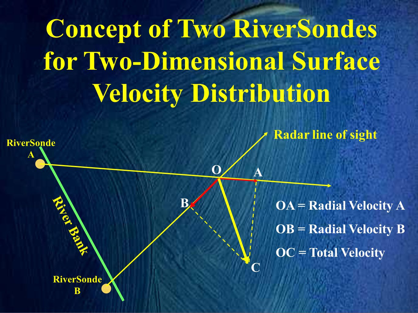 Concept of Two RiverSondes for Two-Dimensional Surface Velocity Distribution Radar line of sight RiverSonde A RiverSonde B O B A C River Bank OA = Rad