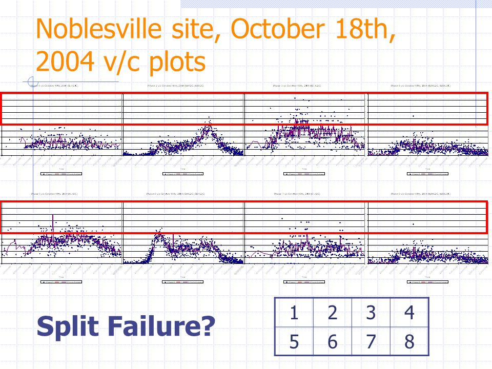 Noblesville site, October 18th, 2004 v/c plots 1234 5678 Split Failure